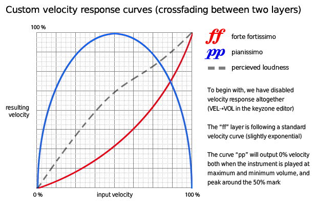 Velocity Reponse Curve